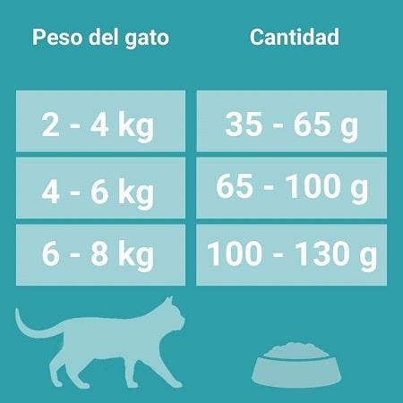 Purina One Bifensis Dual Defense Gato Adulto Cantidad Peso del Gato